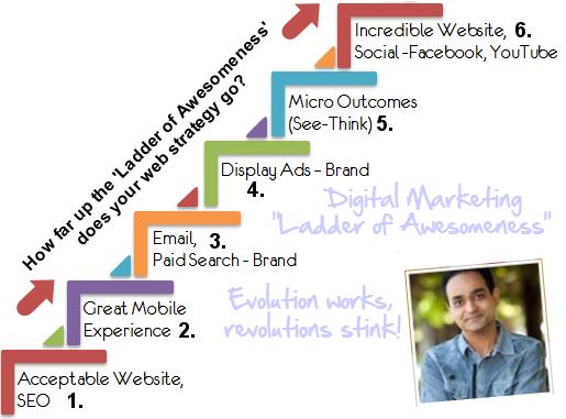 Avinash Kaushil - Ladder of Awesomeness