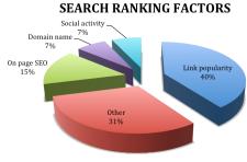 RankingFactors.png