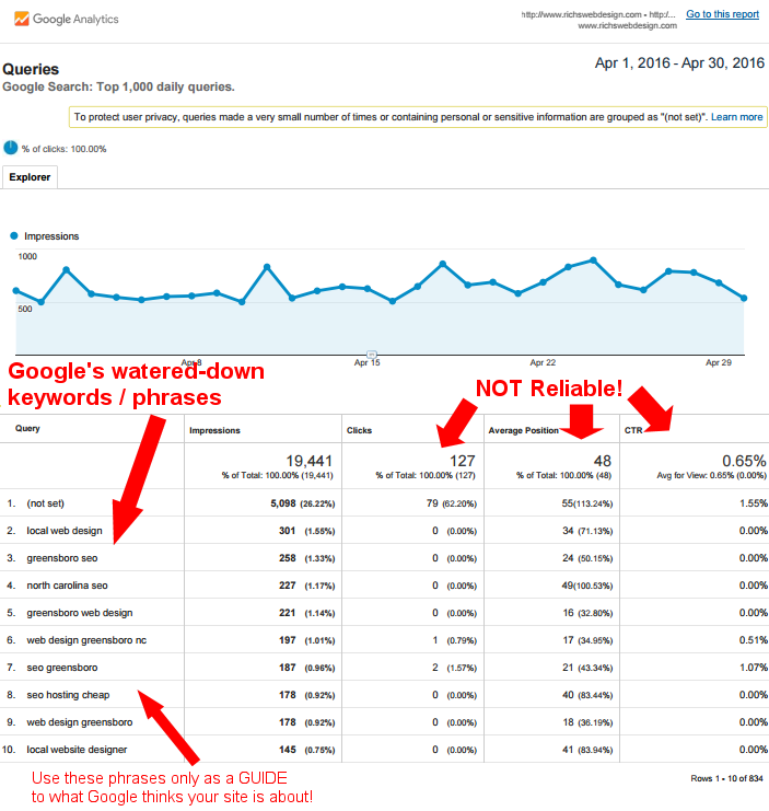 Google Search Console Reports