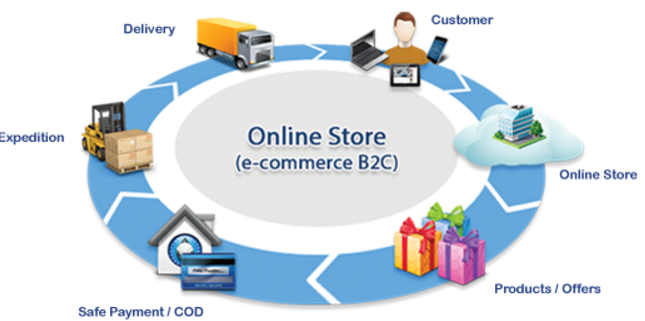 E-Commerce-Processing