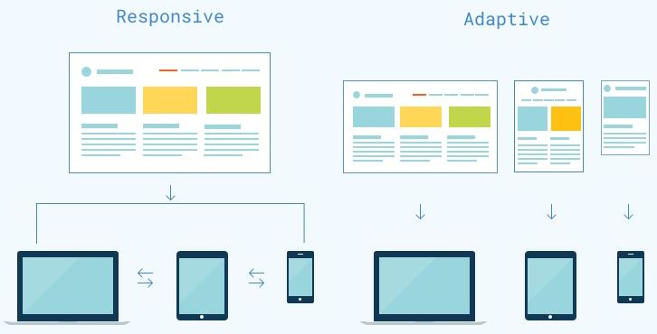 Responsive Web Design Rwd Vs Adaptive Web Design Awd Vs Progressive Web Apps Pwa Rich S Web Design