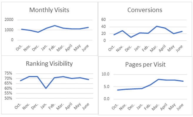 Monthly Site Performance Charts
