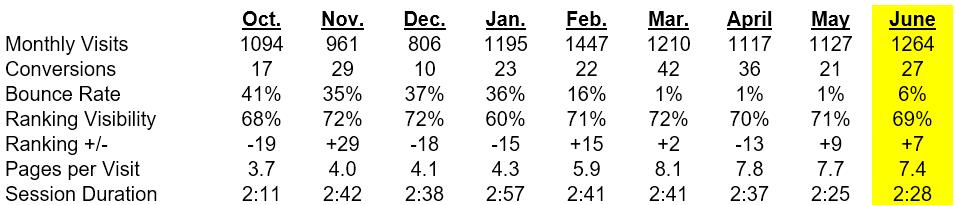 Monthly Site Metrics
