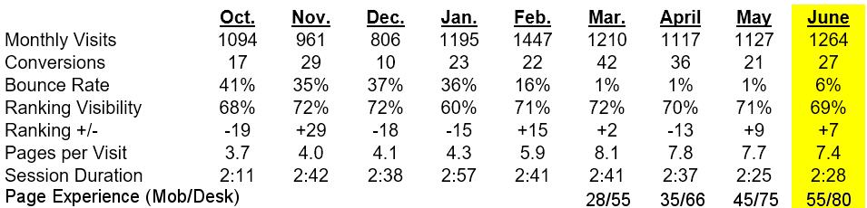 Monthly-Metrics